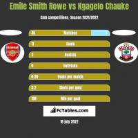 Emile Smith Rowe vs Kgagelo Chauke h2h player stats
