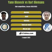 Yann Bisseck vs Bart Biemans h2h player stats