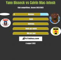 Yann Bisseck vs Calvin Mac-Intosh h2h player stats
