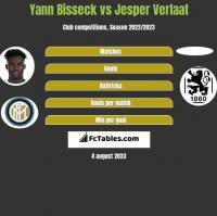 Yann Bisseck vs Jesper Verlaat h2h player stats
