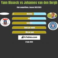 Yann Bisseck vs Johannes van den Bergh h2h player stats