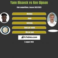 Yann Bisseck vs Ken Gipson h2h player stats