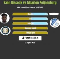 Yann Bisseck vs Maarten Peijnenburg h2h player stats