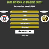 Yann Bisseck vs Maxime Gunst h2h player stats