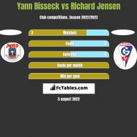 Yann Bisseck vs Richard Jensen h2h player stats