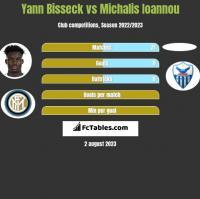 Yann Bisseck vs Michalis Ioannou h2h player stats