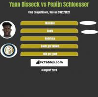 Yann Bisseck vs Pepijn Schloesser h2h player stats