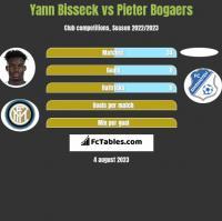 Yann Bisseck vs Pieter Bogaers h2h player stats