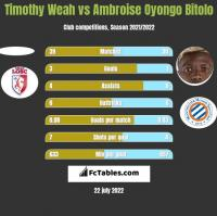 Timothy Weah vs Ambroise Oyongo Bitolo h2h player stats