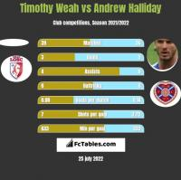 Timothy Weah vs Andrew Halliday h2h player stats