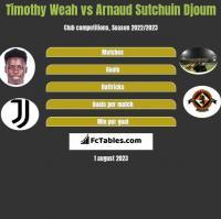 Timothy Weah vs Arnaud Sutchuin Djoum h2h player stats