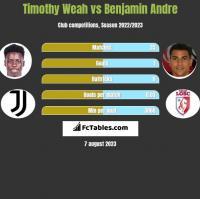 Timothy Weah vs Benjamin Andre h2h player stats