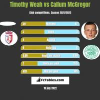 Timothy Weah vs Callum McGregor h2h player stats