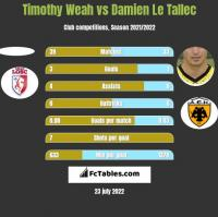 Timothy Weah vs Damien Le Tallec h2h player stats