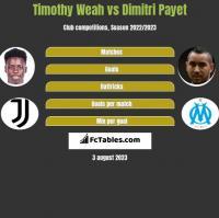 Timothy Weah vs Dimitri Payet h2h player stats