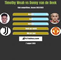 Timothy Weah vs Donny van de Beek h2h player stats