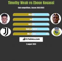 Timothy Weah vs Eboue Kouassi h2h player stats