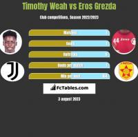 Timothy Weah vs Eros Grezda h2h player stats