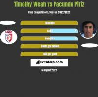 Timothy Weah vs Facundo Piriz h2h player stats