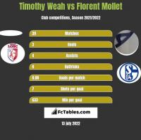 Timothy Weah vs Florent Mollet h2h player stats