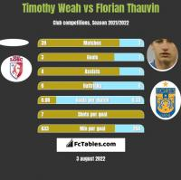 Timothy Weah vs Florian Thauvin h2h player stats