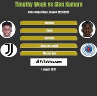 Timothy Weah vs Glen Kamara h2h player stats