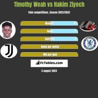 Timothy Weah vs Hakim Ziyech h2h player stats