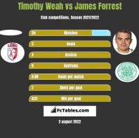 Timothy Weah vs James Forrest h2h player stats