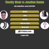Timothy Weah vs Jonathan Bamba h2h player stats