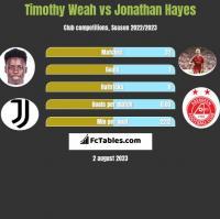Timothy Weah vs Jonathan Hayes h2h player stats
