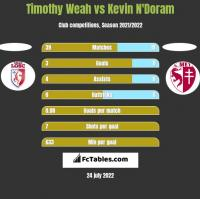 Timothy Weah vs Kevin N'Doram h2h player stats