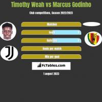 Timothy Weah vs Marcus Godinho h2h player stats