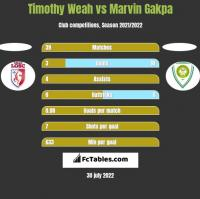 Timothy Weah vs Marvin Gakpa h2h player stats
