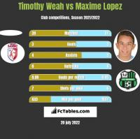 Timothy Weah vs Maxime Lopez h2h player stats