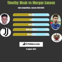 Timothy Weah vs Morgan Sanson h2h player stats