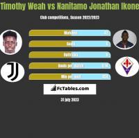 Timothy Weah vs Nanitamo Jonathan Ikone h2h player stats