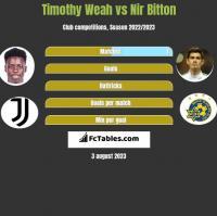 Timothy Weah vs Nir Bitton h2h player stats