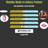 Timothy Weah vs Quincy Promes h2h player stats