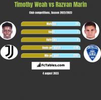 Timothy Weah vs Razvan Marin h2h player stats