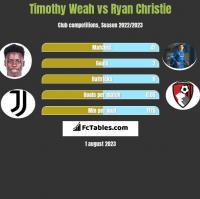 Timothy Weah vs Ryan Christie h2h player stats
