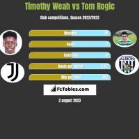Timothy Weah vs Tom Rogic h2h player stats
