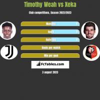 Timothy Weah vs Xeka h2h player stats