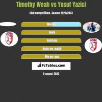 Timothy Weah vs Yusuf Yazici h2h player stats