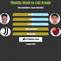 Timothy Weah vs Luiz Araujo h2h player stats