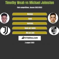 Timothy Weah vs Michael Johnston h2h player stats