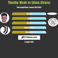 Timothy Weah vs Edson Alvarez h2h player stats