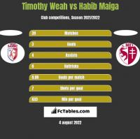 Timothy Weah vs Habib Maiga h2h player stats