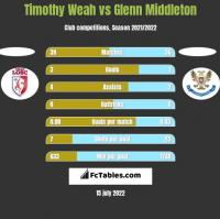 Timothy Weah vs Glenn Middleton h2h player stats