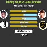Timothy Weah vs Jamie Brandon h2h player stats