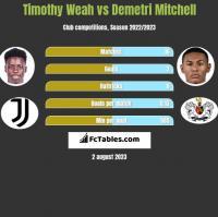 Timothy Weah vs Demetri Mitchell h2h player stats